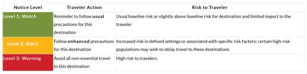 Centers for Disease Control and Prevention (CDC) Risk Level's